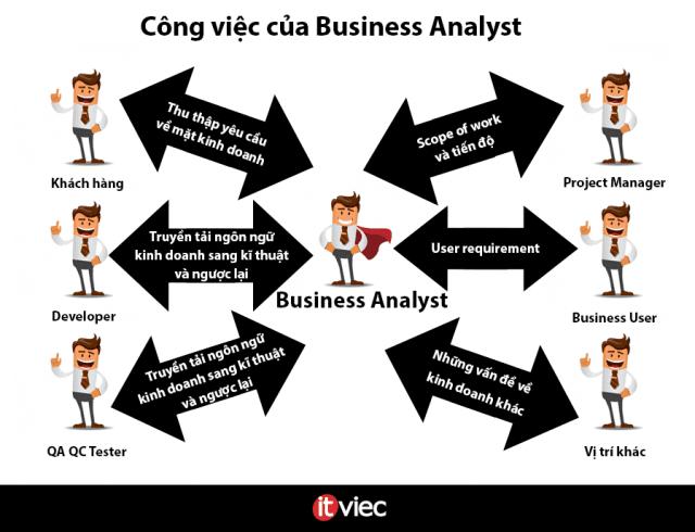 business-analyst-la-gi-640x490