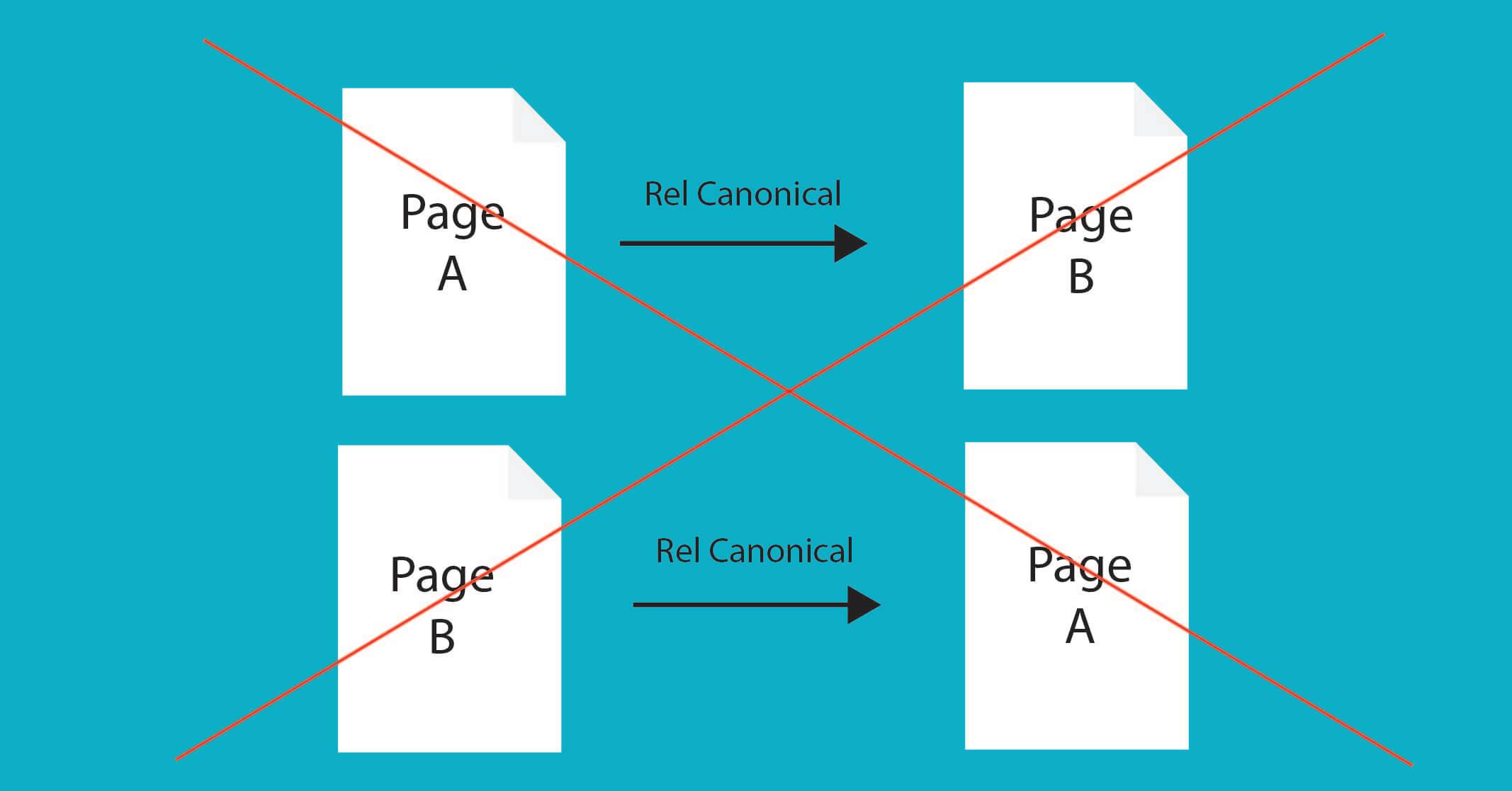 Không gắn thẻ Canonical chéo (Nguồn: chidoanh.com)