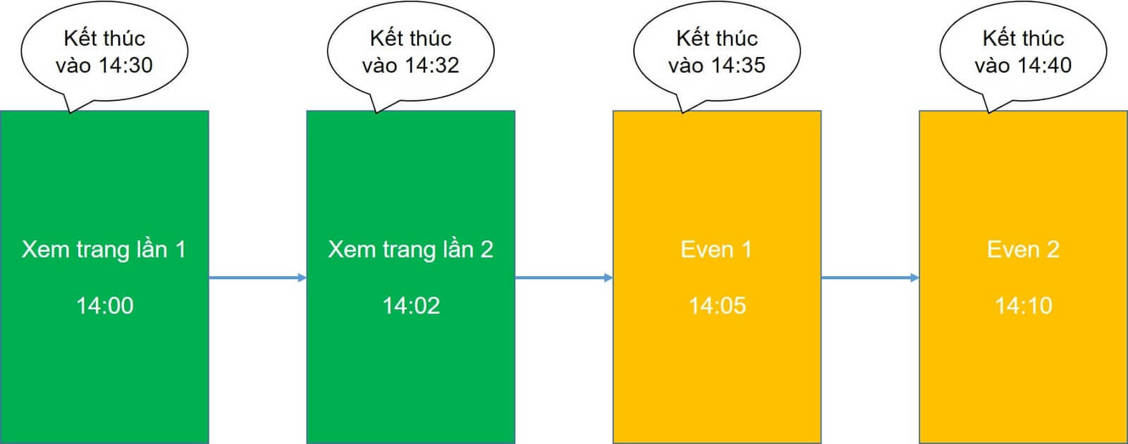 Cách tính Session trong Google Analytics