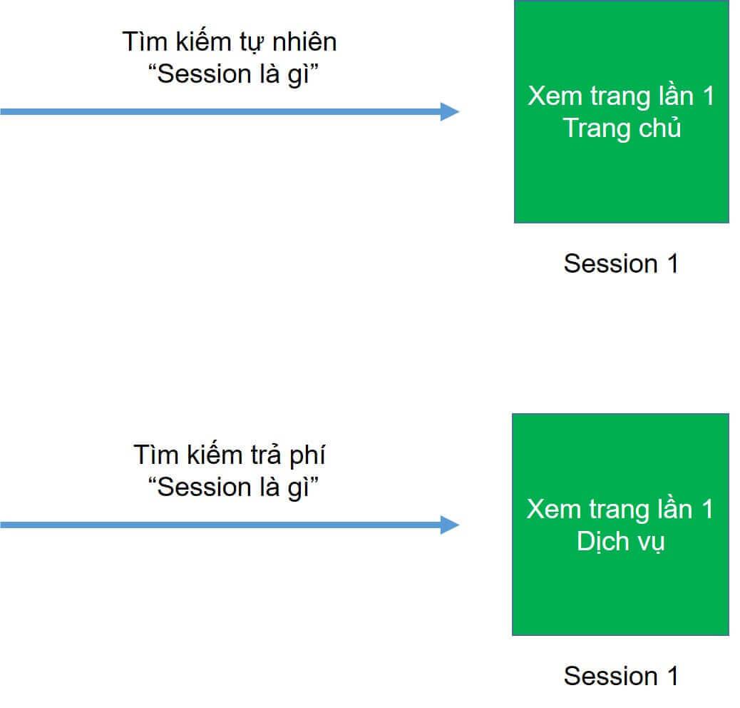 Cách tính Session Google Analytics