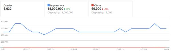 Dữ liệu GWT trước khi có thay đổi: số liệu Impression được làm tròn