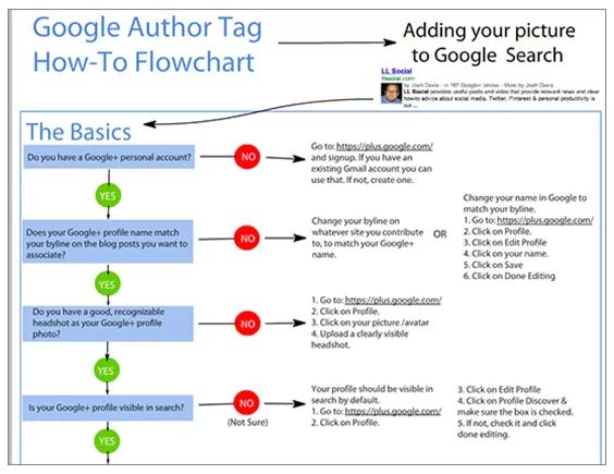 Sơ đồ Google Author Tag
