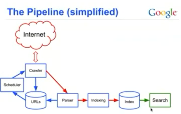Biểu đồ đơn giản về sự hoạt động của công cụ tìm kiếm