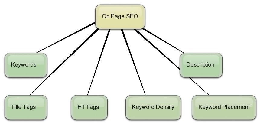 Các yếu tố giúp SEO on-page hiệu quả
