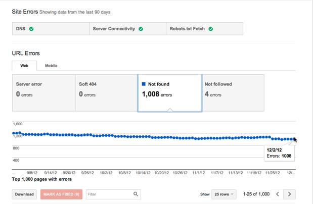 Giao diện Google Webmaster Tools về tình trạng lỗi của website