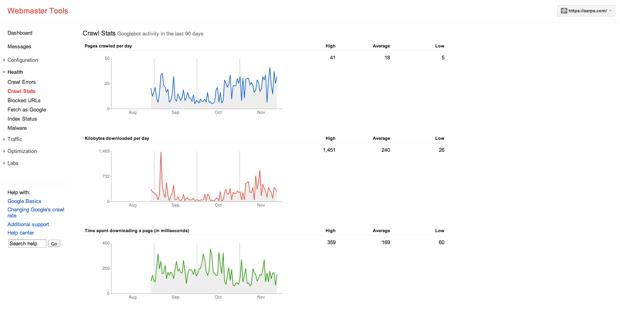 Giao diện Google Webmaster Tools về việc thu thập của Bot
